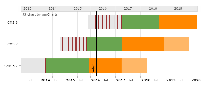 TYPO3 Roadmap