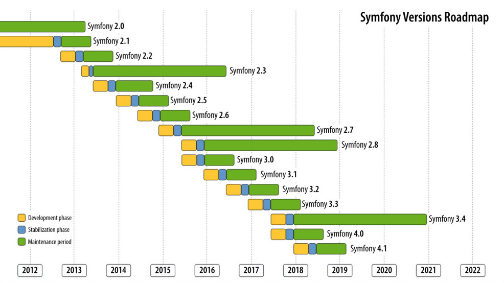 Releaseinfo | Quelle: http://symfony.com/doc/current/contributing/community/releases.html#version-history