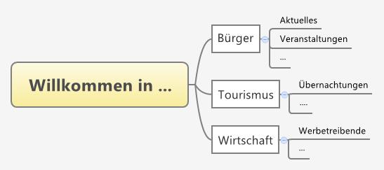 XMind Sitemap Beispiel