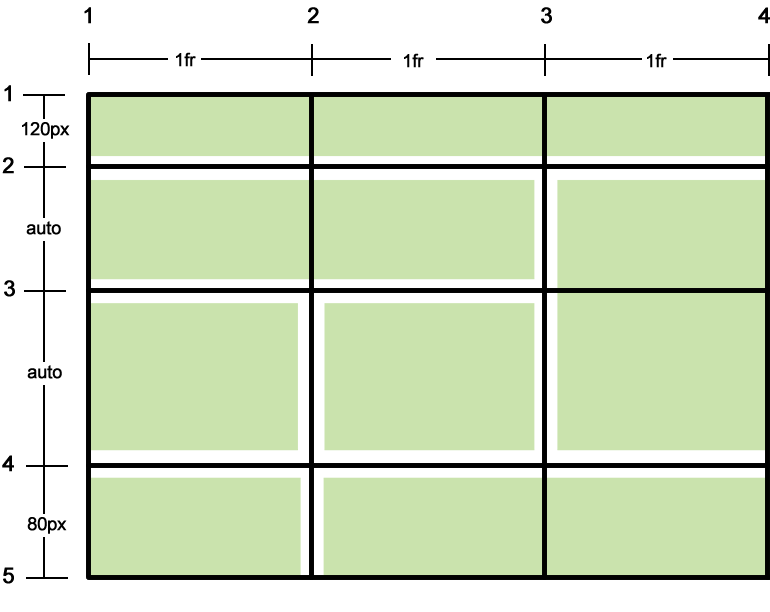 CSS Grid Layout Aufbau
