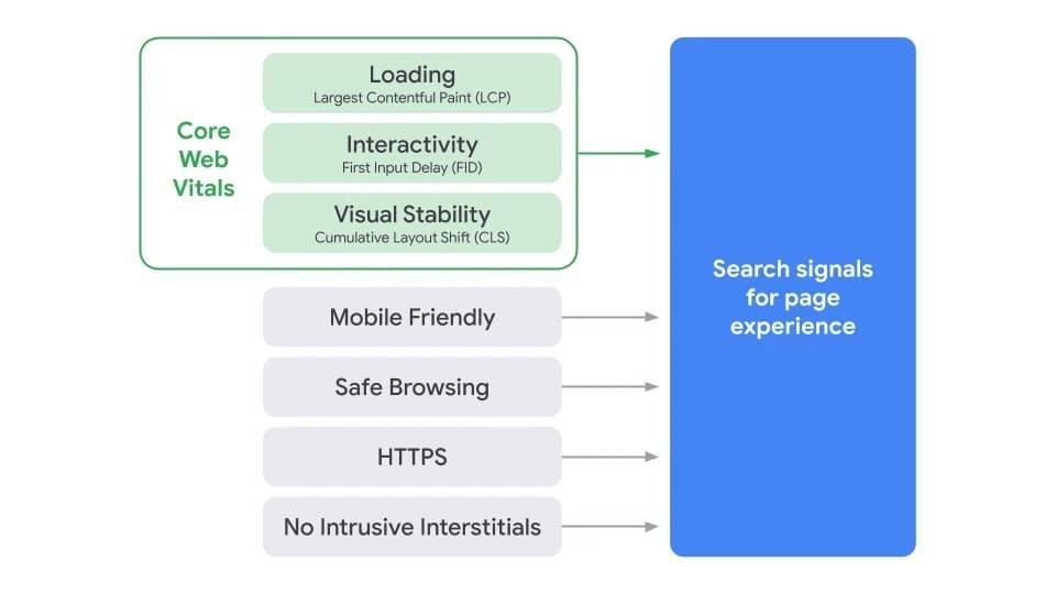 Diagramm zur Darstellung aller relevanten Page Experience Faktoren von Google