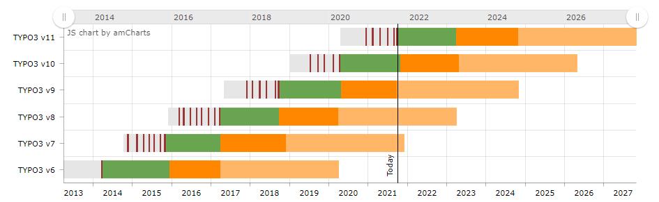 TYPO3 Entwicklungsplan vom 5.10.2021